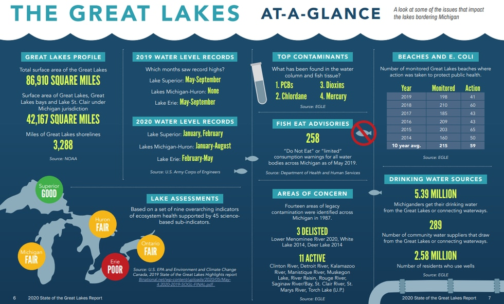 The Great Lakes At-A-Glance section, pages 6-7, of Michigan's State of the Great Lakes 2020...