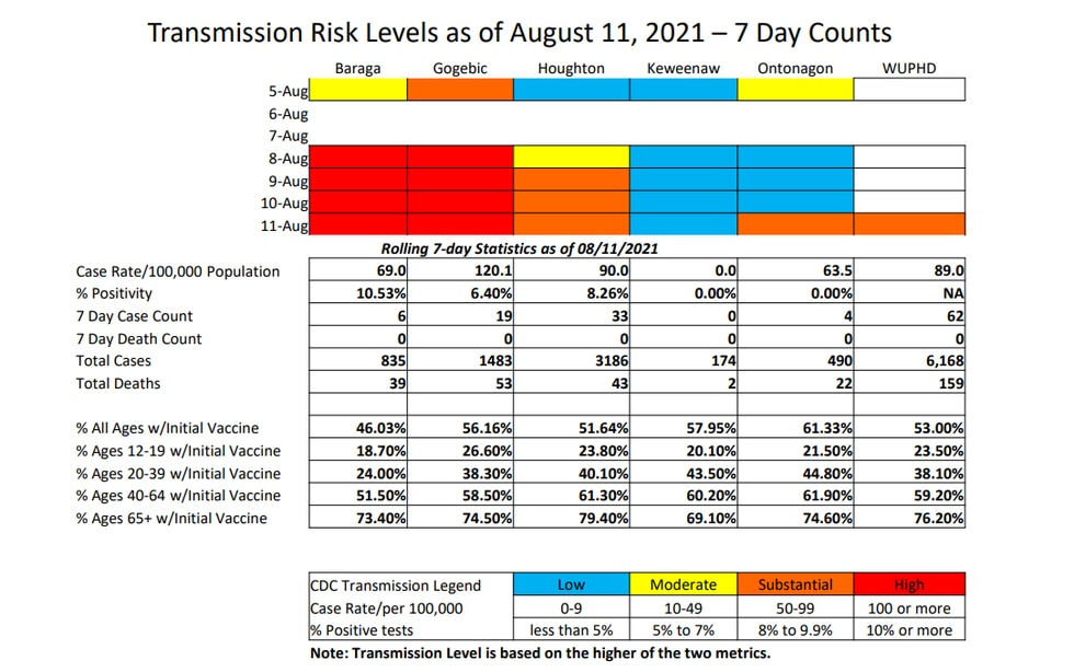 WUPHD Transmission Rates, as of Aug. 11, 2021.