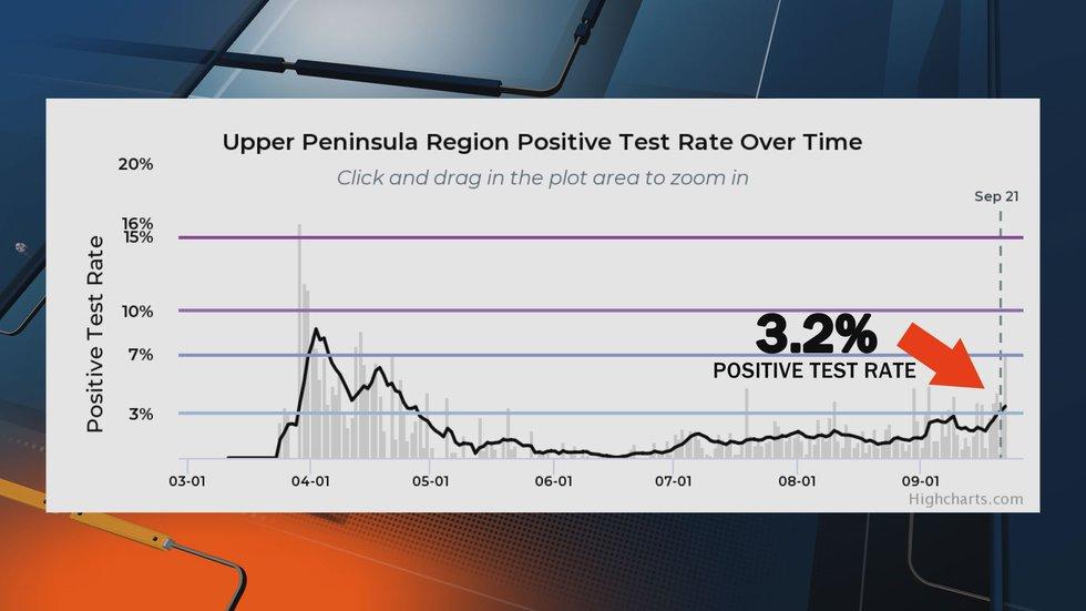 U.P. coronavirus test positivity as of Sept. 25, 2020