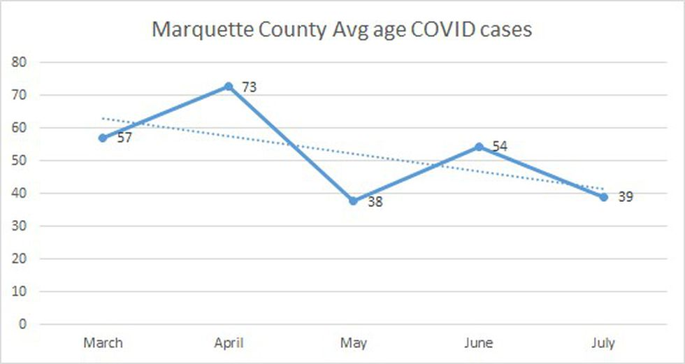 Source: Marquette County Health Department, Aug. 3, 2020