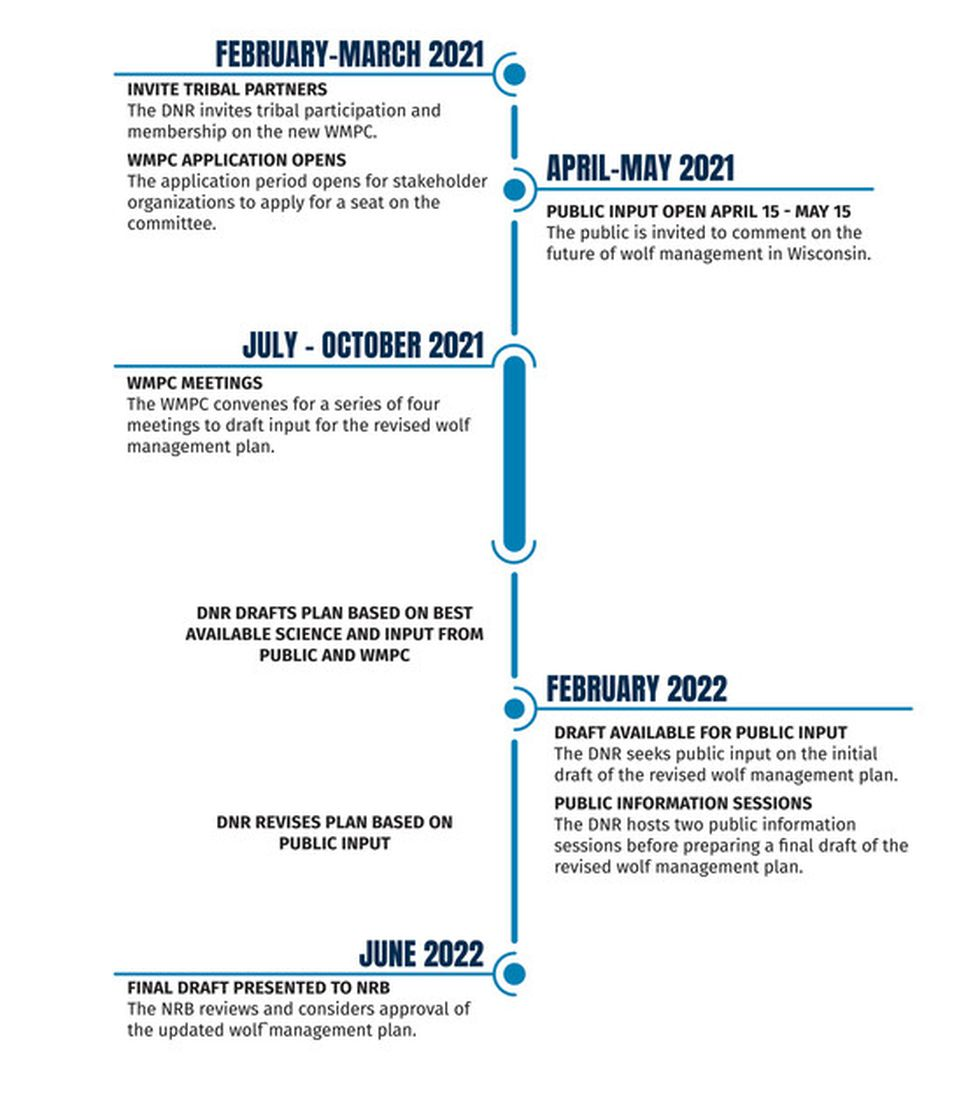 Wisconsin DNR Wolf Management Planning Committee Timeline.