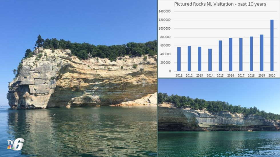 At Pictured Rocks National Lakeshore, visitation has been on the rise since 2015.