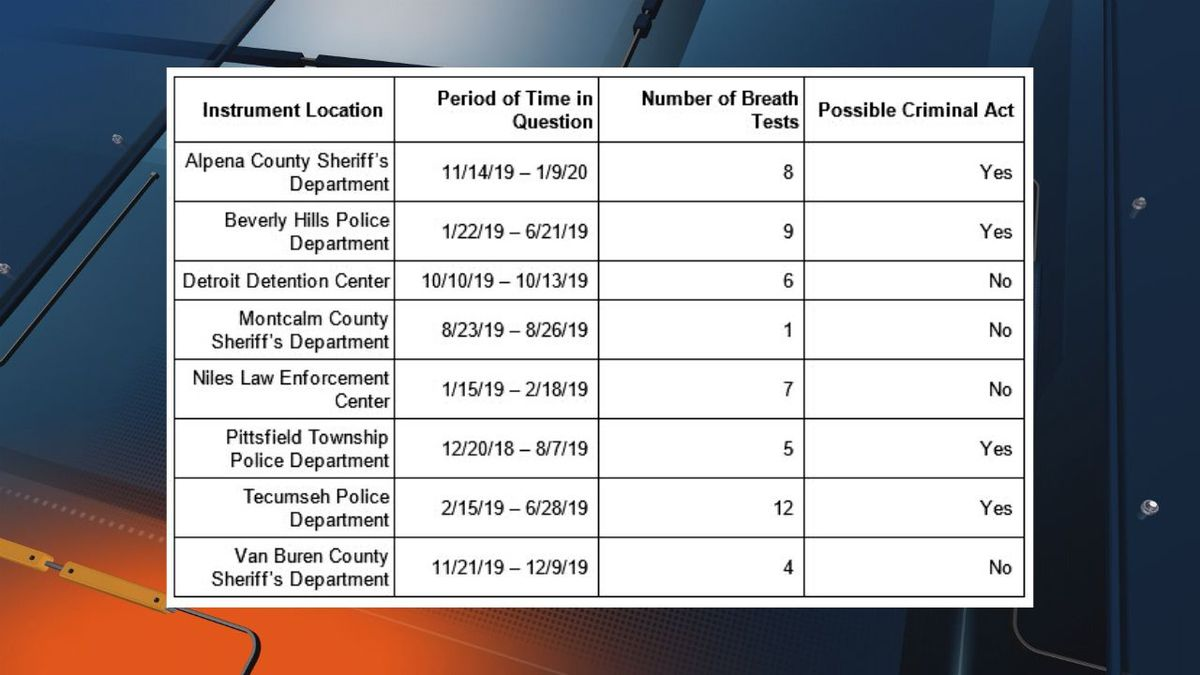 As of 7 a.m. Thursday, Jan. 15, 2020, discrepancies have been identified involving eight instruments at the above listed locations. (MSP Graphic)