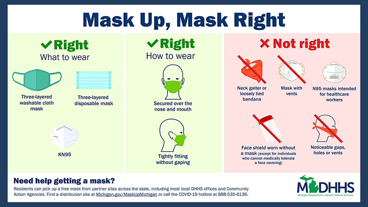 MDHHS' Mask Up, Mask Right campaign graphic.