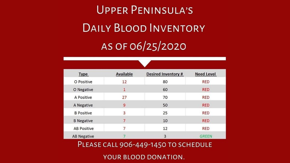 Types of blood and how much of each type is needed in the U.P. (Photo courtesy of the Blood Center)