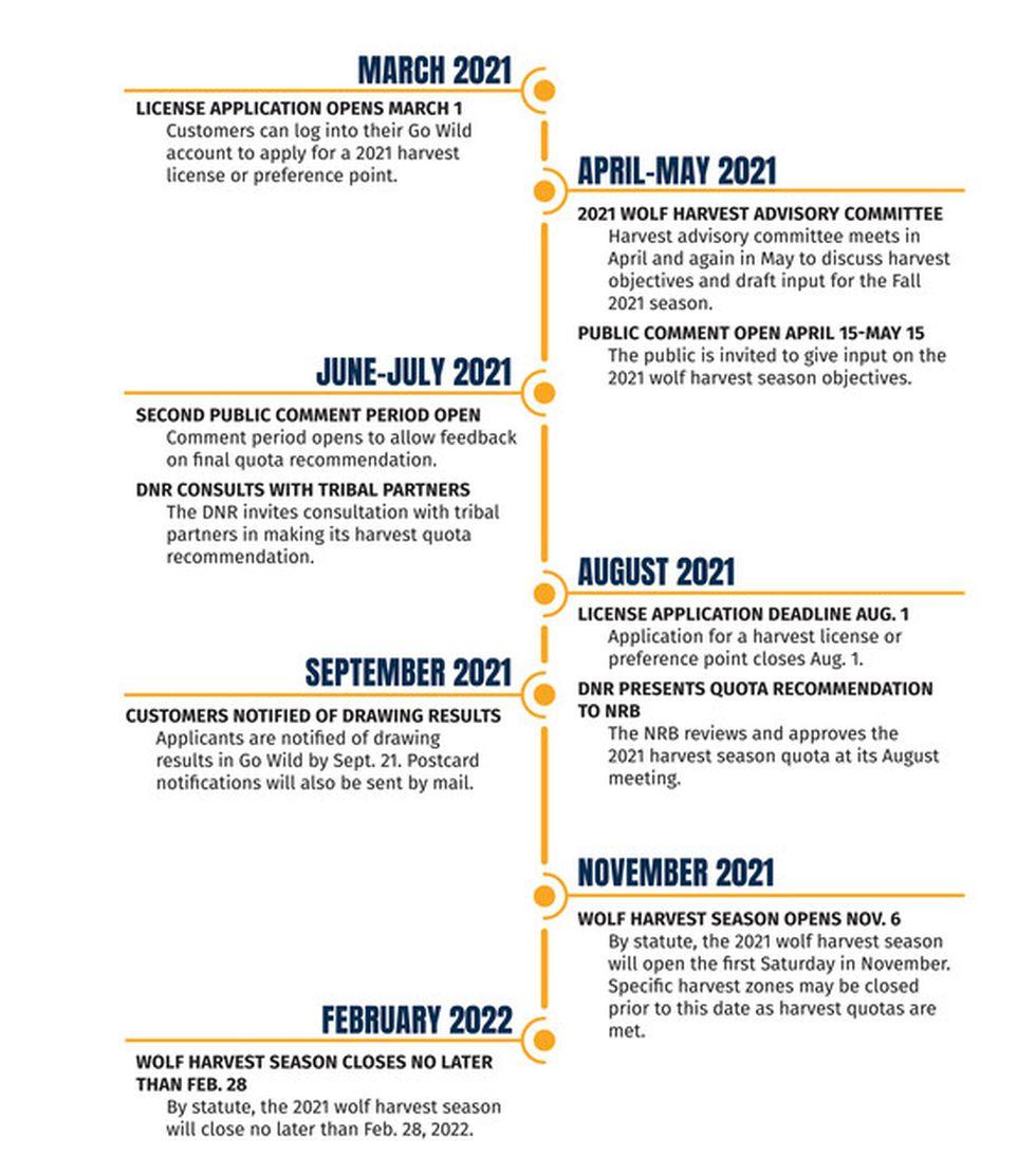 Wisconsin DNR 2021 Wolf Harvest Season Planning Timeline.