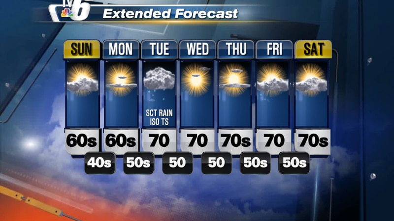 Sunday highs in the 60s to lower-70s with a refreshing northerly wind.
